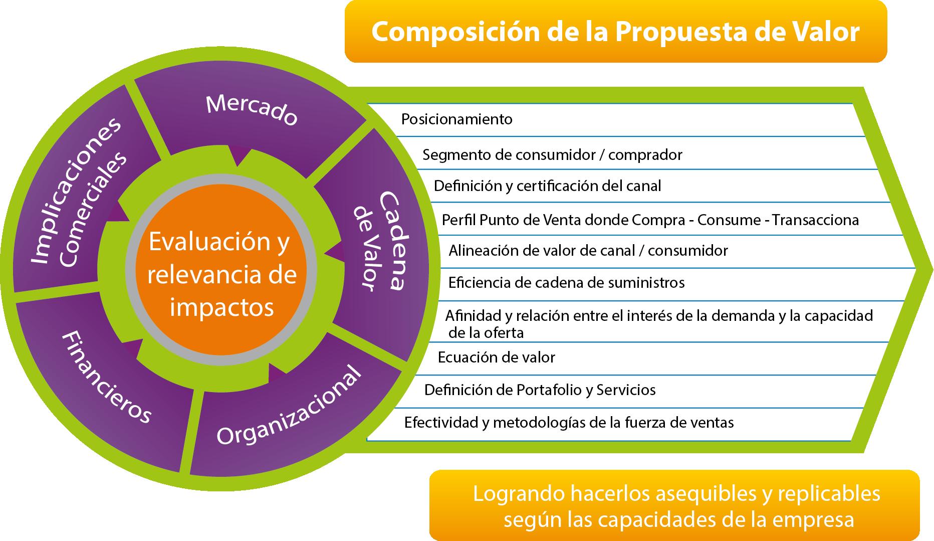 Composisición Propuesta de Valor