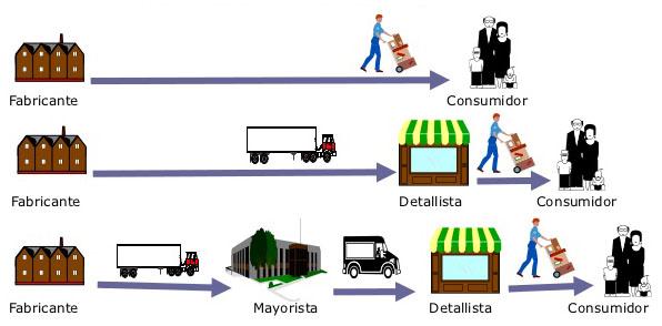 Consumidor, canal y cliente