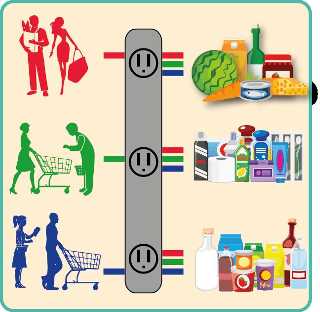 Cruce de canal consumidor